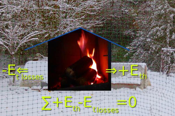 Тепловой баланс дома.